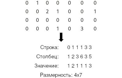Список координат (Coordinate List)