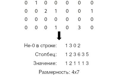 Матрица с row-major order