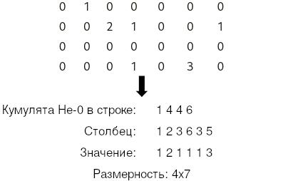 Сжатое хранение строкой (Compressed Sparse Column)