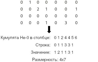 Сжатое хранение столбцом (Compressed Sparse Column, CSS)